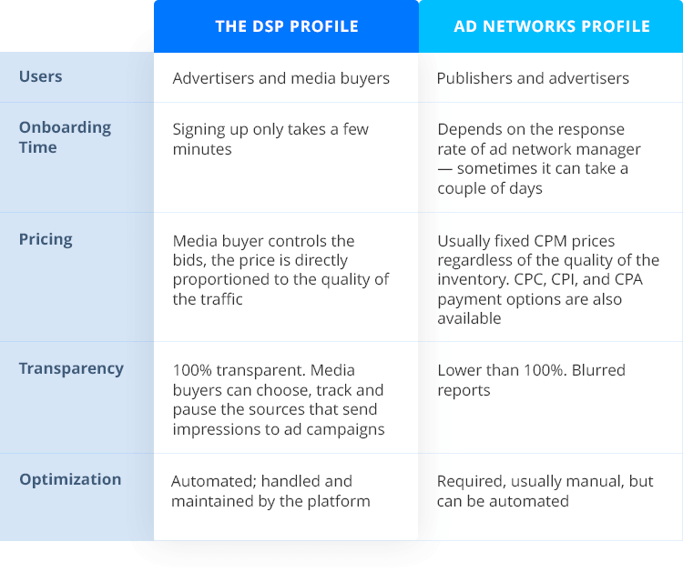 Comparison of ad network and demand-side platform