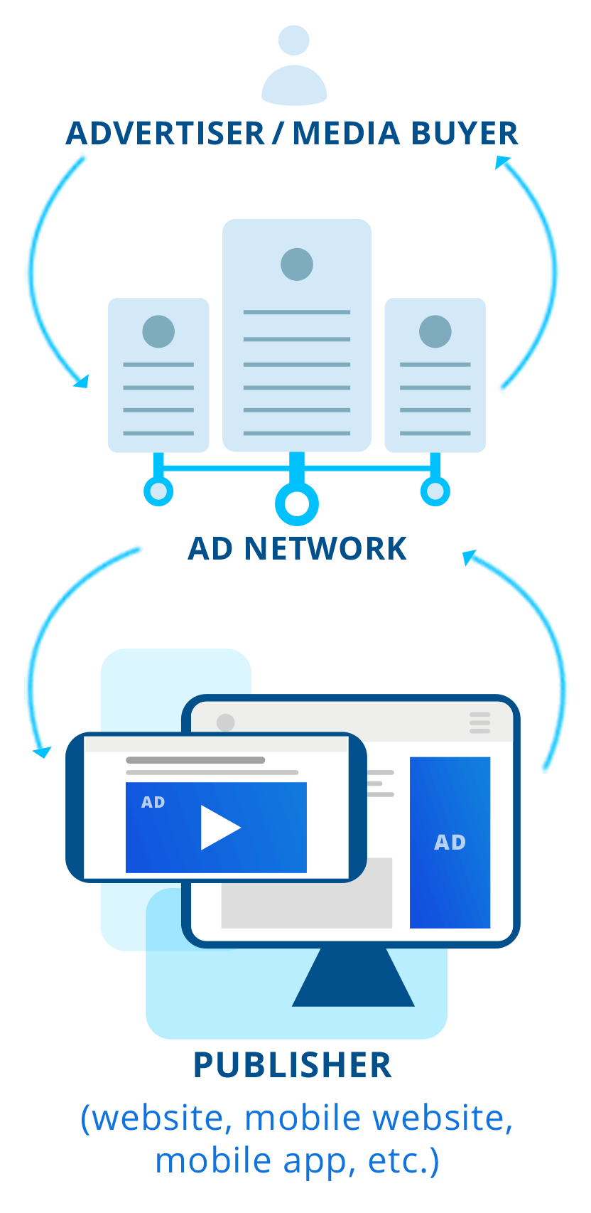 Advertising Networks in the online advertising ecosystem
