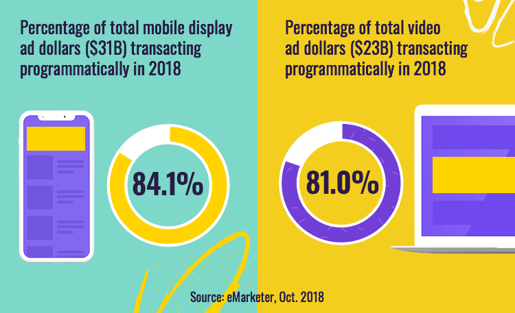 How much advertisers spent on programmatic media buying in 2018?